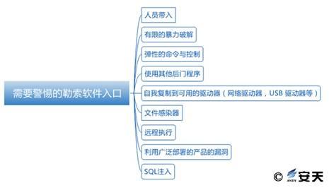 """安天方案:新型""""蠕虫""""式勒索软件""""wannacry""""的应对措施插图(19)"""