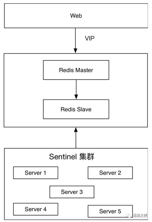 三七互娱DBA温国兵:Redis高可用架构最佳实践插图(1)