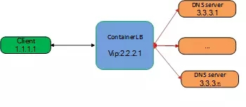 ContainerLB