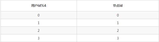 分布式数据库和Hadoop都不够好,于是我们设计分布式SQL计算系统插图(10)