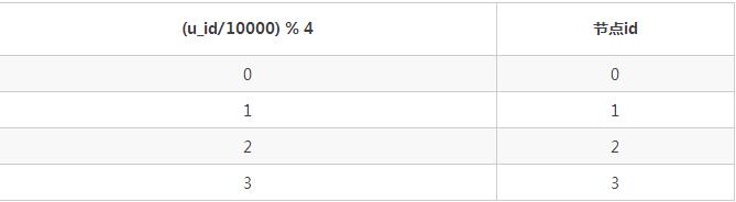 分布式数据库和Hadoop都不够好,于是我们设计分布式SQL计算系统插图(12)