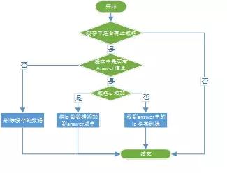京东618如何支持容器百万级域名解析服务?插图(5)