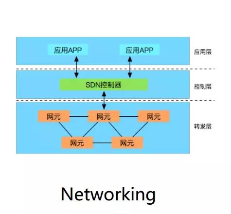 怎样构建基于SDN网络的自动化运维系统?插图(10)