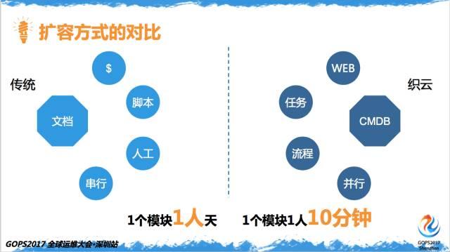 百亿次QQ红包背后的运维实力插图(10)