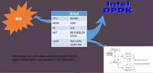 虚拟化平台 3.0 时代,360 依然是 OpenStack 的坚定拥护者插图(11)