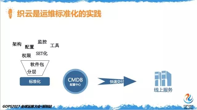百亿次QQ红包背后的运维实力插图(11)