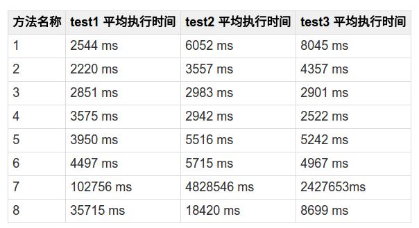 PostgreSQL 中如何delete重复数据插图(12)