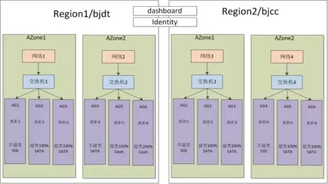 虚拟化平台 3.0 时代,360 依然是 OpenStack 的坚定拥护者插图(13)