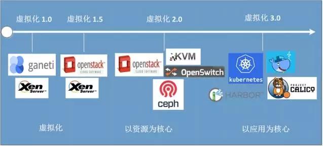 虚拟化平台