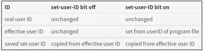 Linux权限控制的基本原理插图(5)