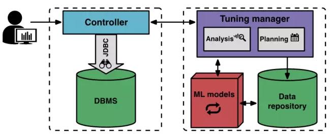 CMU研发数据库调优AI,水平超DBA老炮插图(1)