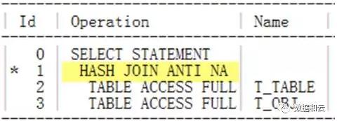 杀手SQL:一条关于 'Not in' SQL 的优化案例插图(7)