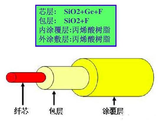 神奇!光纤是怎样制造出来的?插图(4)
