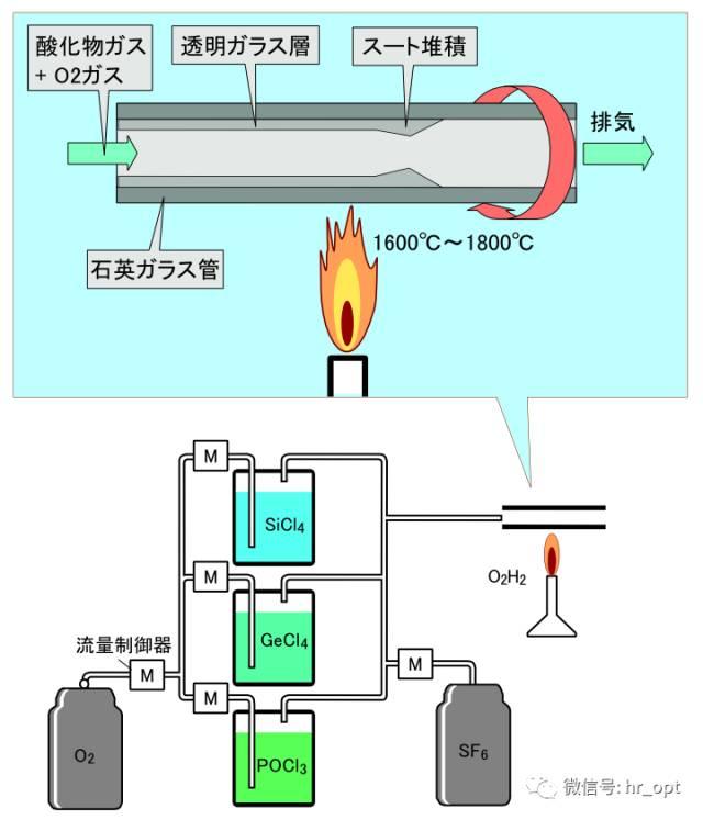 神奇!光纤是怎样制造出来的?插图(7)