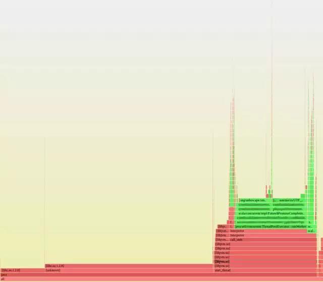 如何使用火焰图来分析服务器负载插图(1)