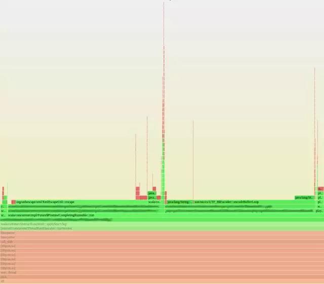 如何使用火焰图来分析服务器负载插图(2)