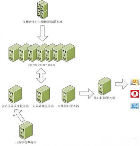 无码&流畅的视频直播监控体系插图(1)
