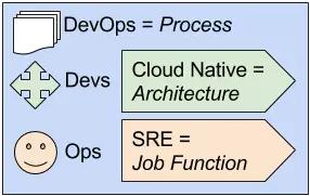 服务器运维方式比较 | SRE vs DevOps vs Cloud Native(原生云)插图
