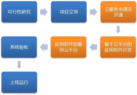 如何通过云平台充分发挥私有云的价值?插图(2)