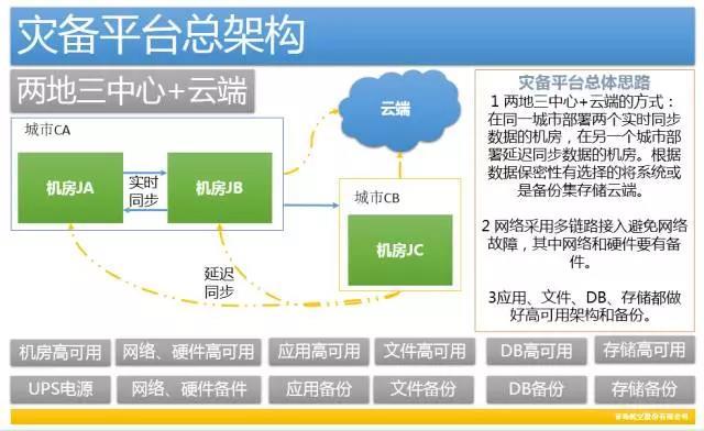 做好灾备平台,打造自动化运维管理的最后堡垒插图(1)