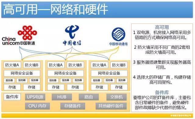 做好灾备平台,打造自动化运维管理的最后堡垒插图(2)