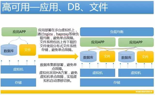 做好灾备平台,打造自动化运维管理的最后堡垒插图(3)