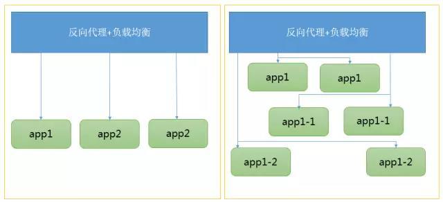 做好灾备平台,打造自动化运维管理的最后堡垒插图(4)