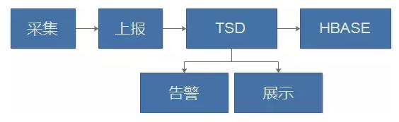虎牙直播运维负责人张观石:基于时序数据库的直播业务监控实践插图(1)