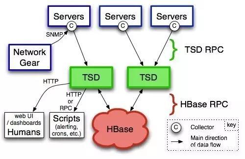 虎牙直播运维负责人张观石:基于时序数据库的直播业务监控实践插图(2)