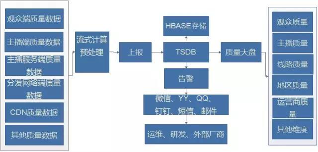 虎牙直播运维负责人张观石:基于时序数据库的直播业务监控实践插图(4)
