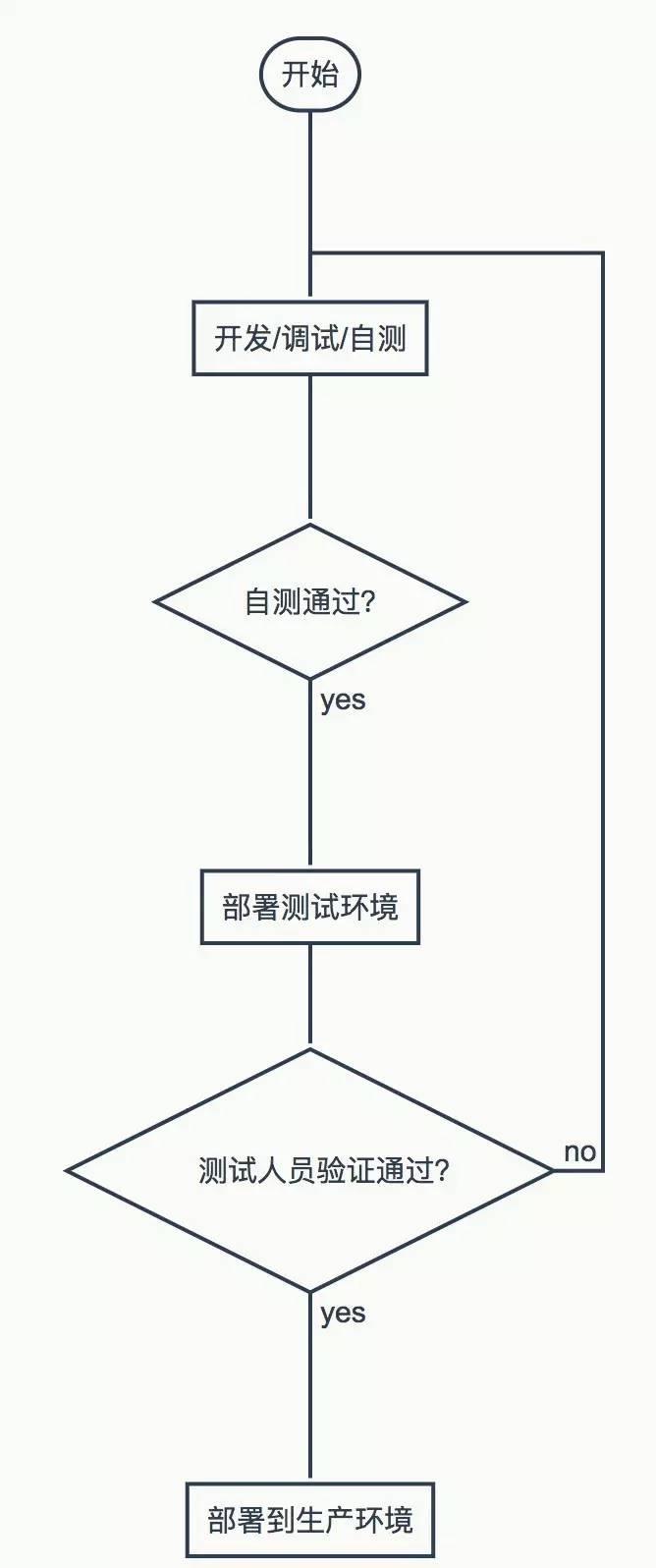 一名运维创业者的思考:云计算时代的自动化运维走向插图(2)