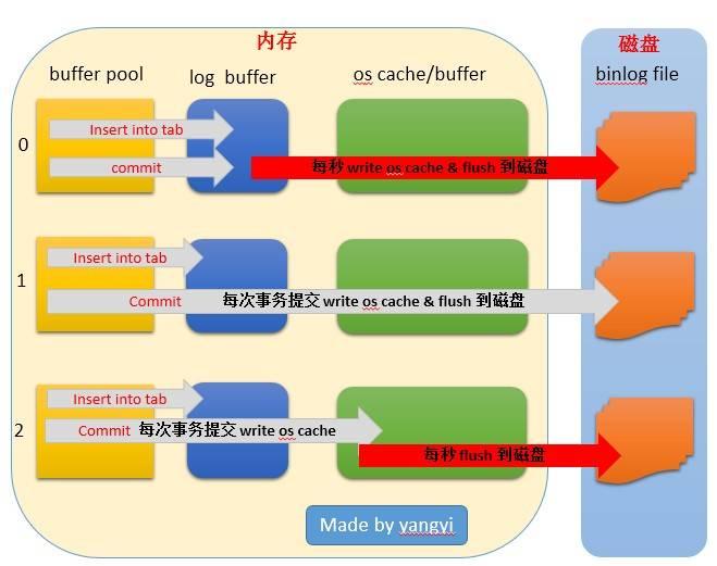 一张思维导图纵观MySQL数据安全体系插图(1)