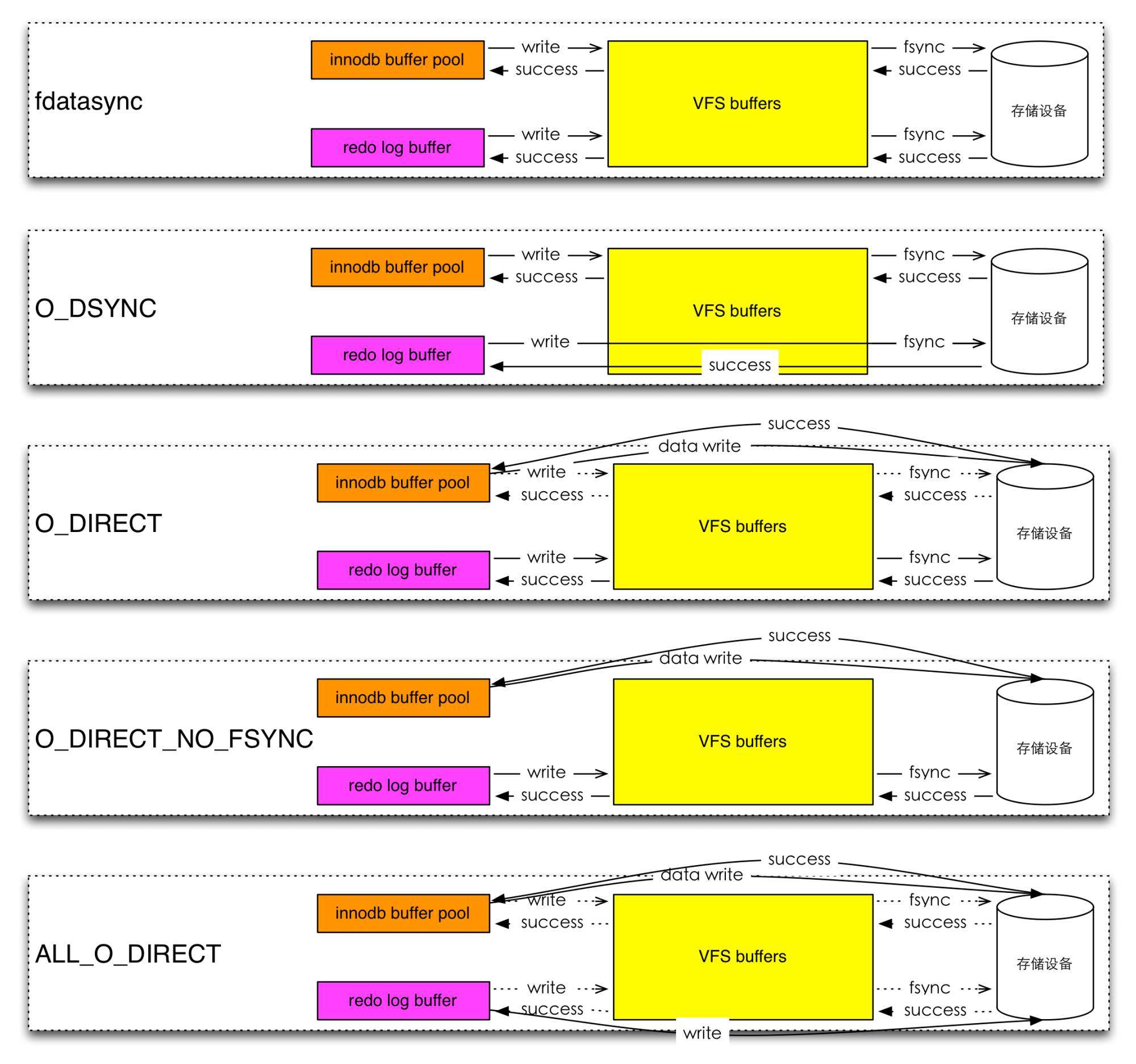 一张思维导图纵观MySQL数据安全体系插图(2)
