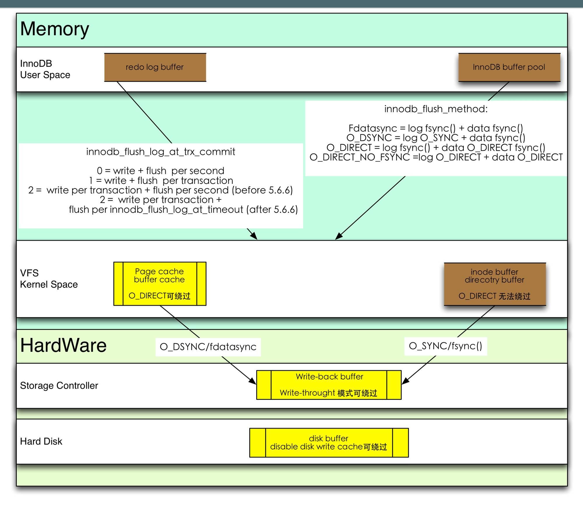一张思维导图纵观MySQL数据安全体系插图(3)
