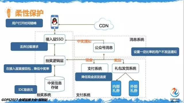 百亿次QQ红包背后的运维实力插图(20)