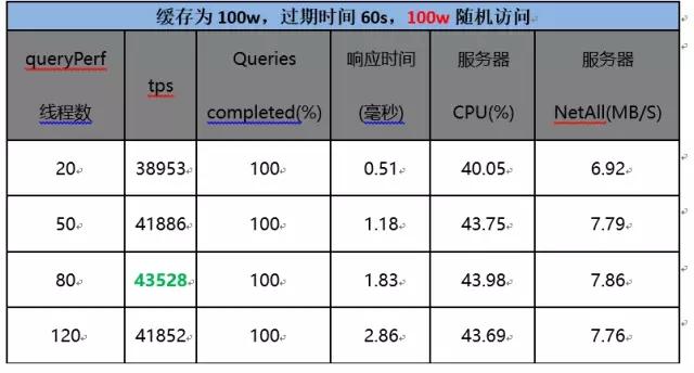 京东618如何支持容器百万级域名解析服务?插图(21)