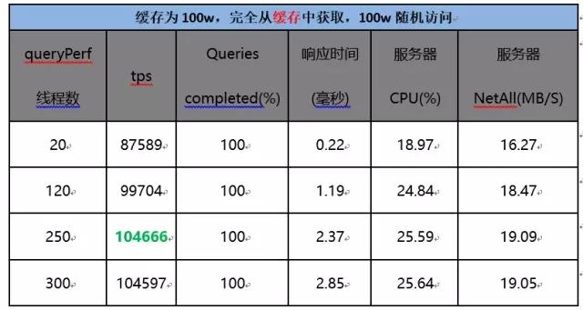 京东618如何支持容器百万级域名解析服务?插图(22)