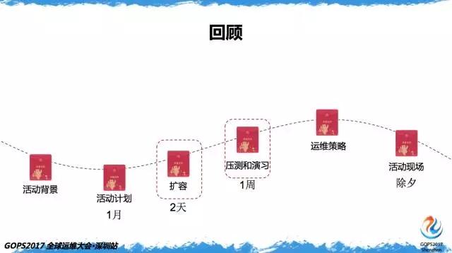百亿次QQ红包背后的运维实力插图(25)