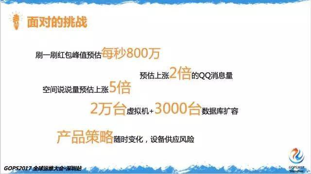 百亿次QQ红包背后的运维实力插图(2)