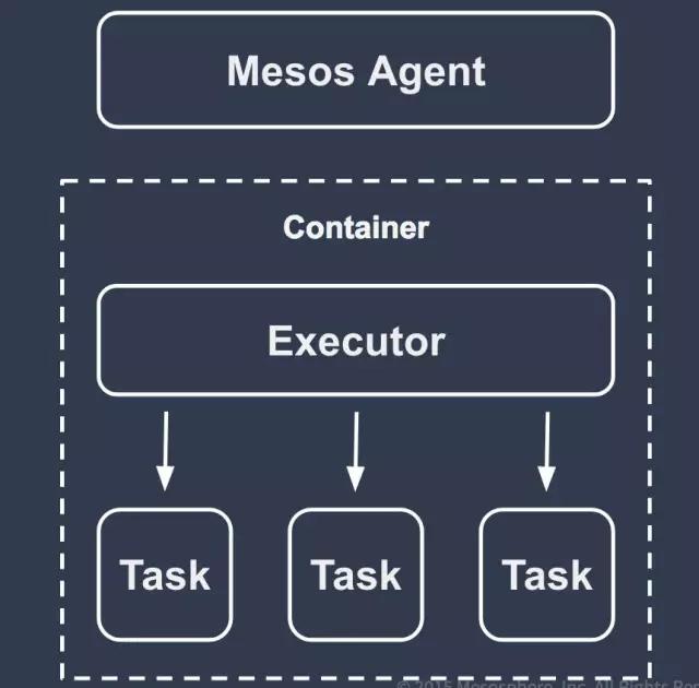焕然一新的Mesos,有哪些可以期待?插图(2)
