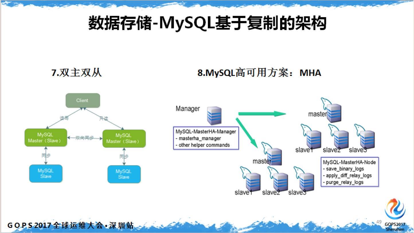 MySQL MMM