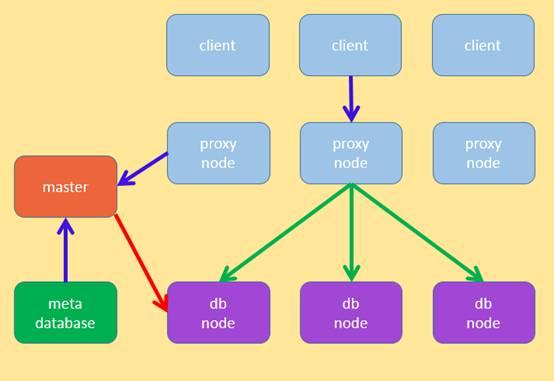 分布式数据库和Hadoop都不够好,于是我们设计分布式SQL计算系统插图(2)