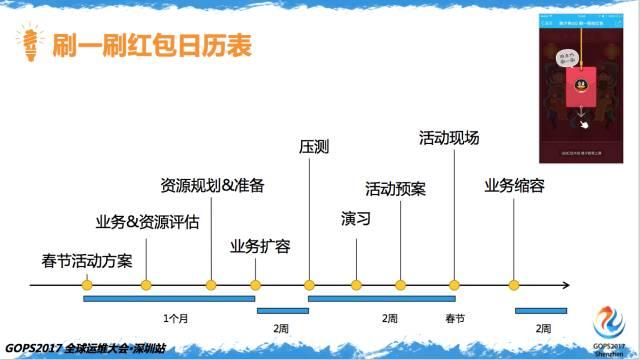 百亿次QQ红包背后的运维实力插图(3)