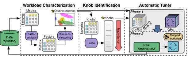 运维要失业了?机器学习可自动优化你的数据库管理系统(DBMS)插图(2)