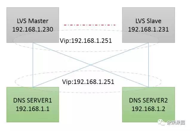 系统运维:LVS实现DNS负载均衡插图(1)