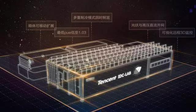 揭秘腾讯数据中心十八年建设及运营实践插图(1)