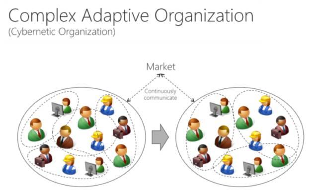 企业的组织架构是如何影响技术架构的?插图(6)