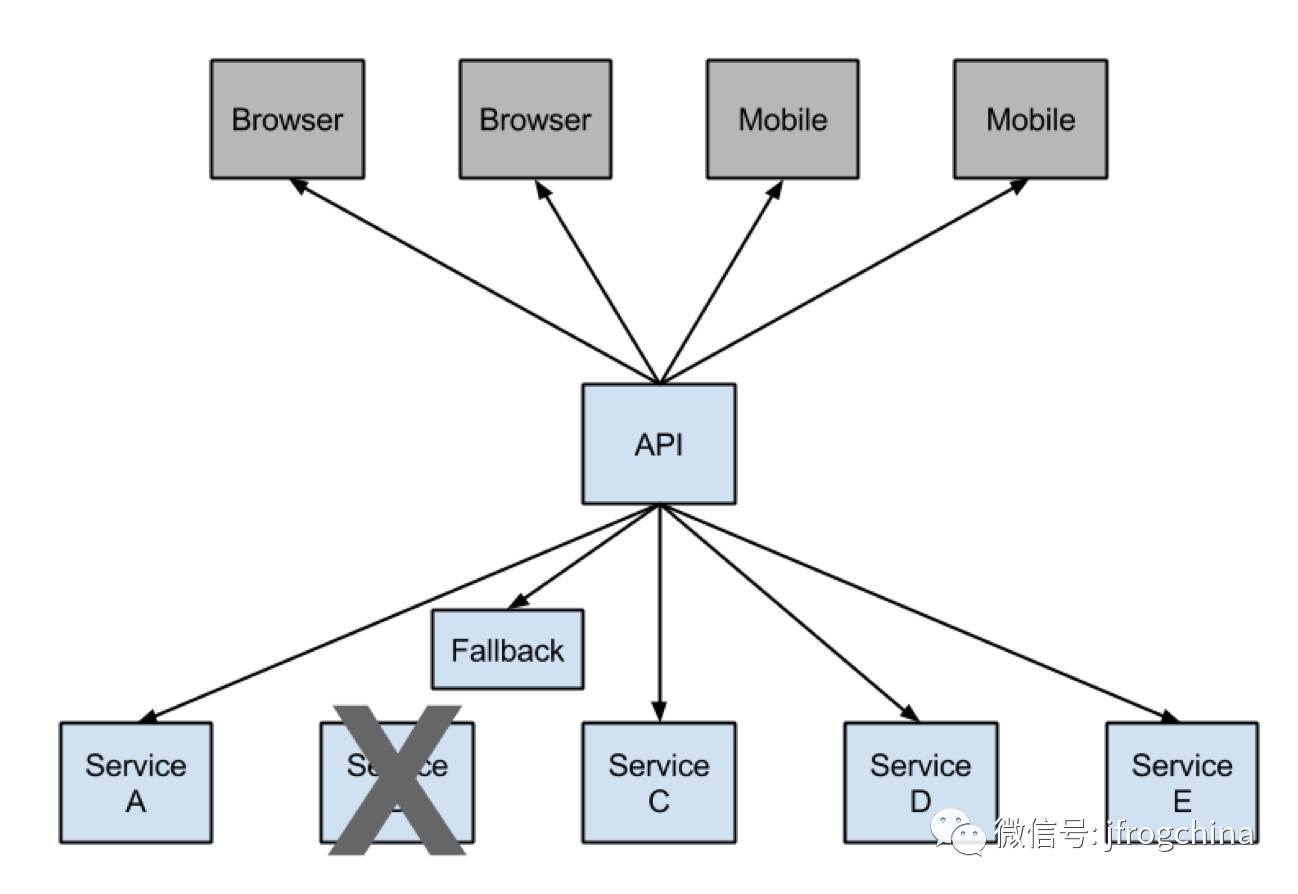 Netflix如何在上万台机器中管理微服务?插图(4)