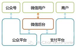 从无到有:微信后台系统的演进之路插图(5)