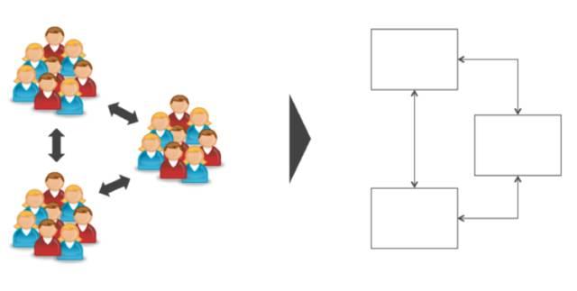 企业的组织架构是如何影响技术架构的?插图(8)